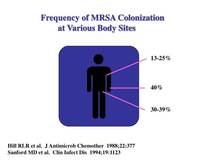 Frequency of MRSA Colonization