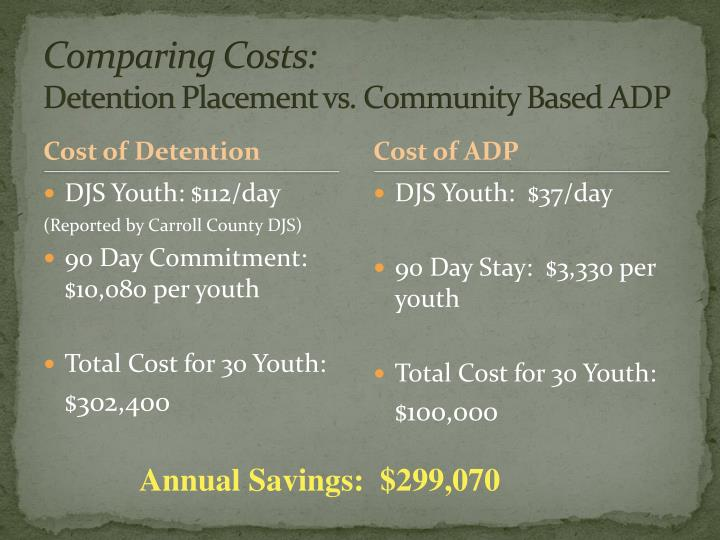 Comparing Costs: