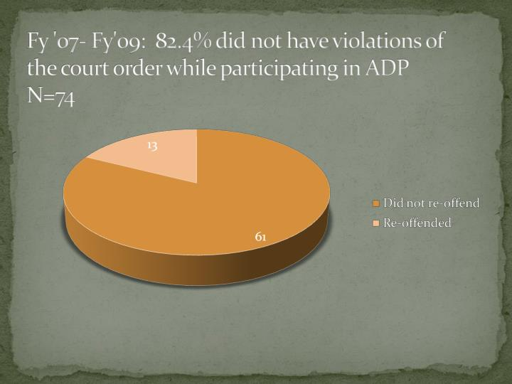 Fy '07- Fy'09:  82.4% did not have violations of the court order while participating in ADP