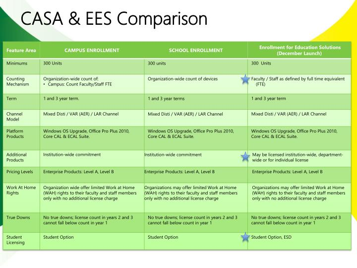 CASA & EES Comparison