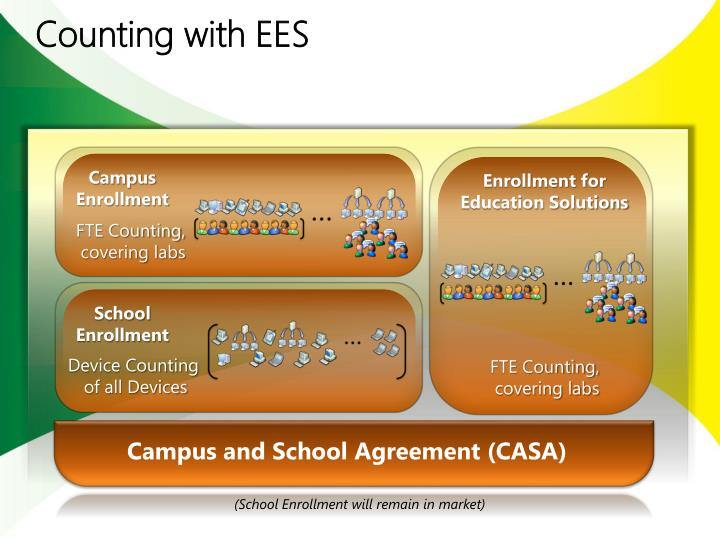 Counting with EES
