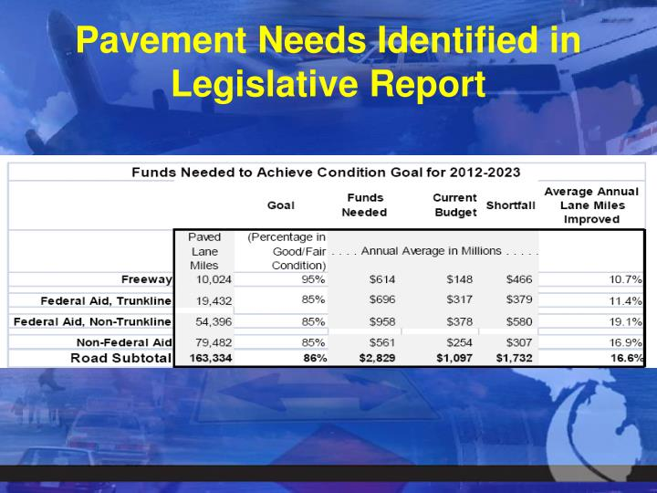 Pavement Needs Identified in Legislative Report