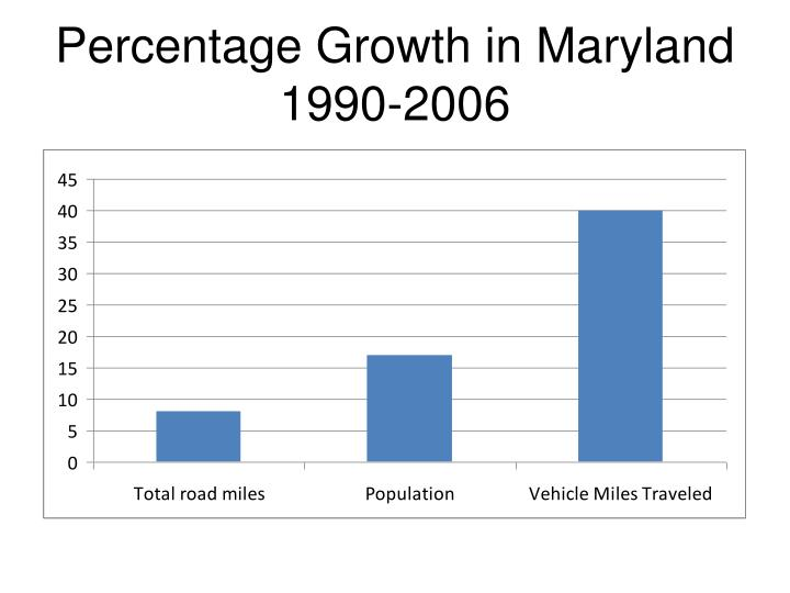 Percentage Growth in Maryland 1990-2006