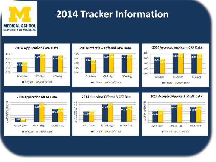2014 Tracker Information
