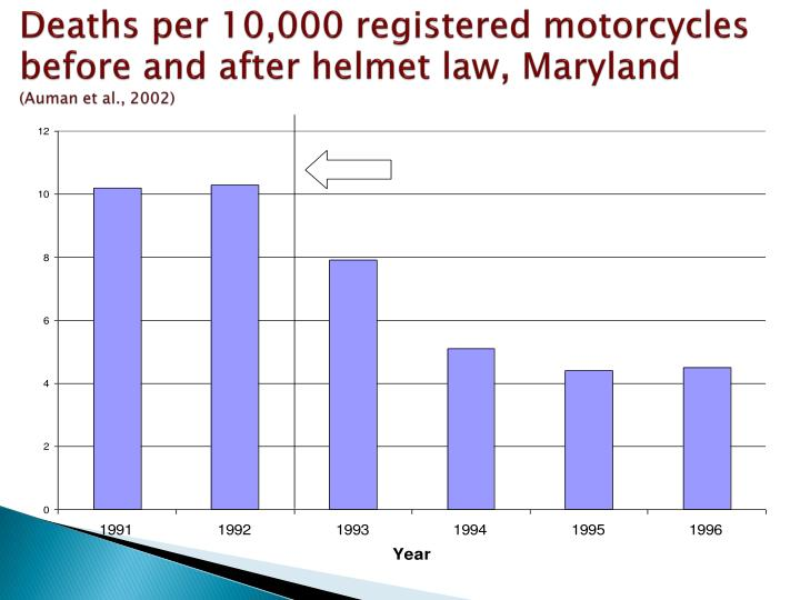 Deaths per 10,000 registered motorcycles before and after helmet law,