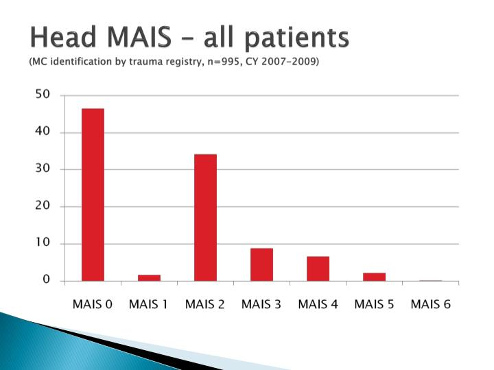 Head MAIS – all patients