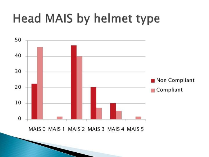 Head MAIS by helmet type