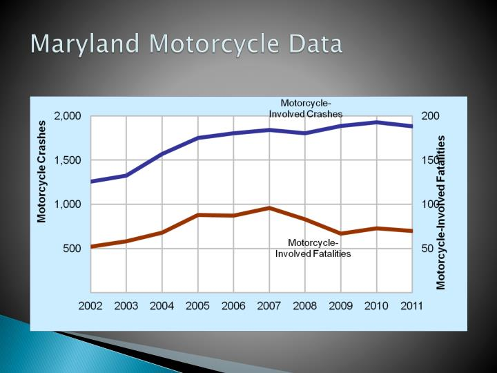 Maryland Motorcycle Data