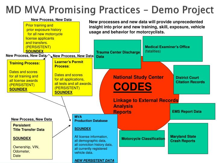 MD MVA Promising Practices – Demo Project