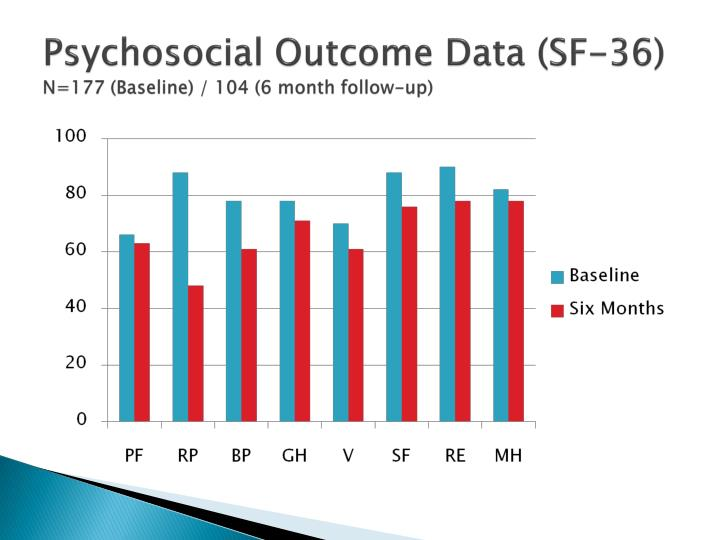 Psychosocial Outcome Data (SF-36)