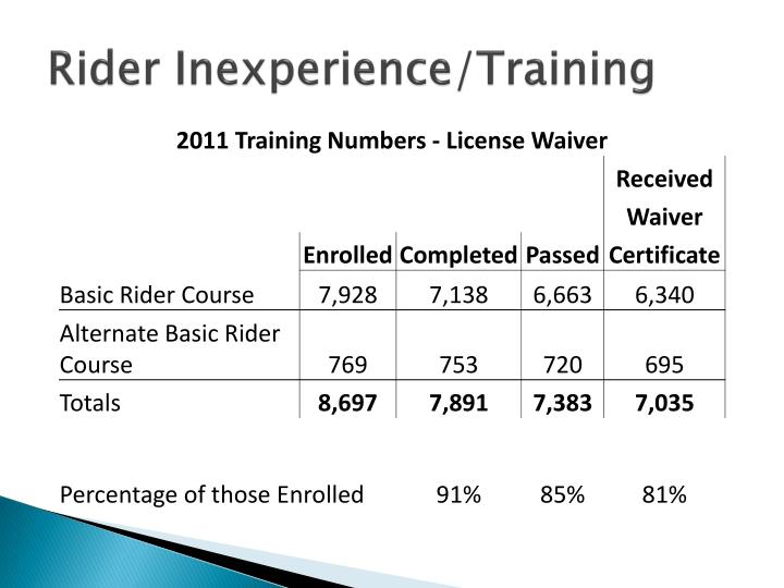 Rider Inexperience/Training