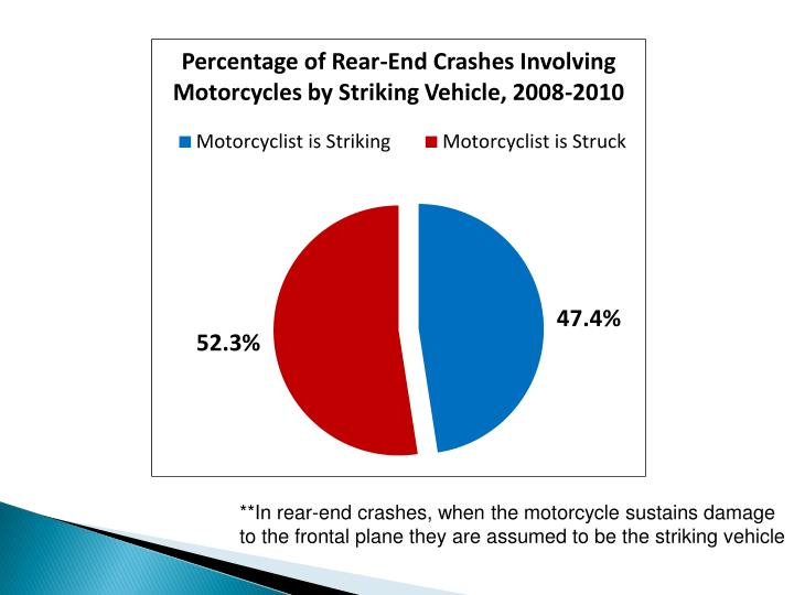 **In rear-end crashes, when the motorcycle sustains damage to the frontal plane they are assumed to be the striking vehicle