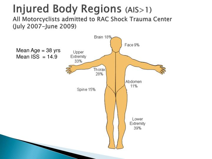 Injured Body Regions