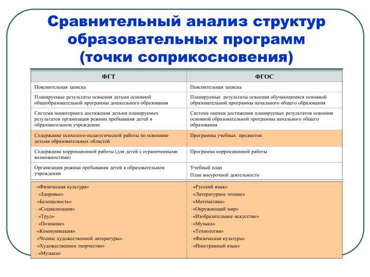 Сравнительный анализ структур