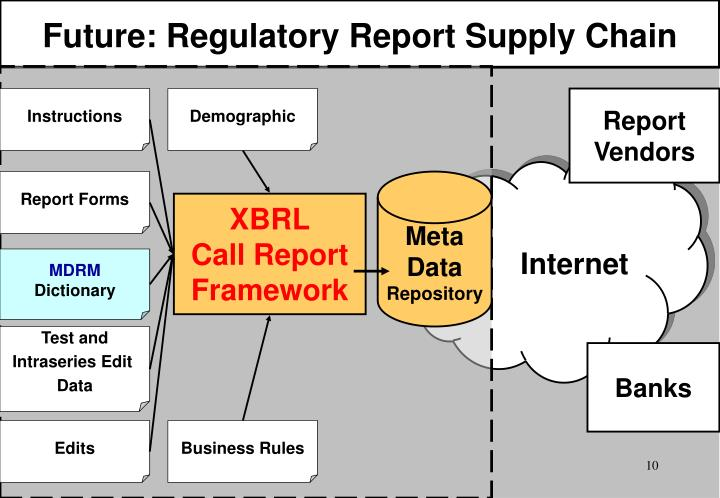 Future: Regulatory Report Supply Chain