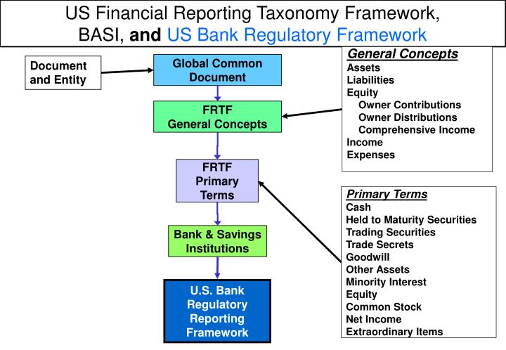 US Financial Reporting Taxonomy Framework,