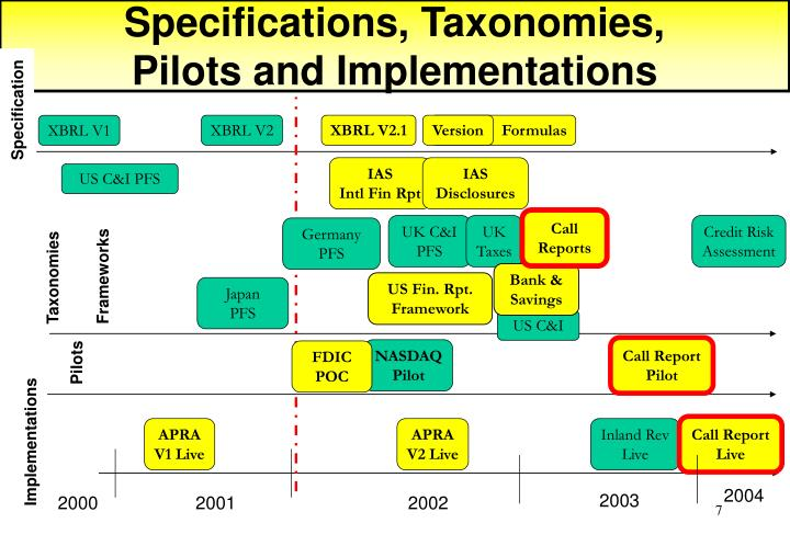 Specifications, Taxonomies,