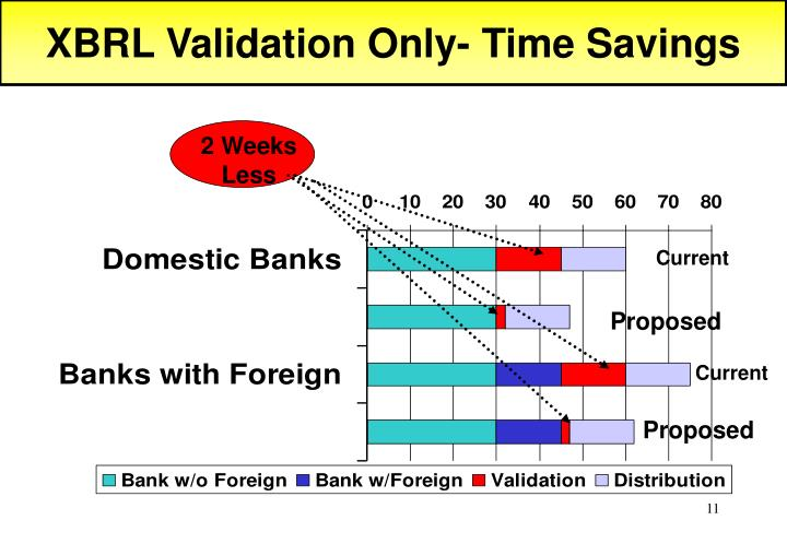 XBRL Validation Only- Time Savings