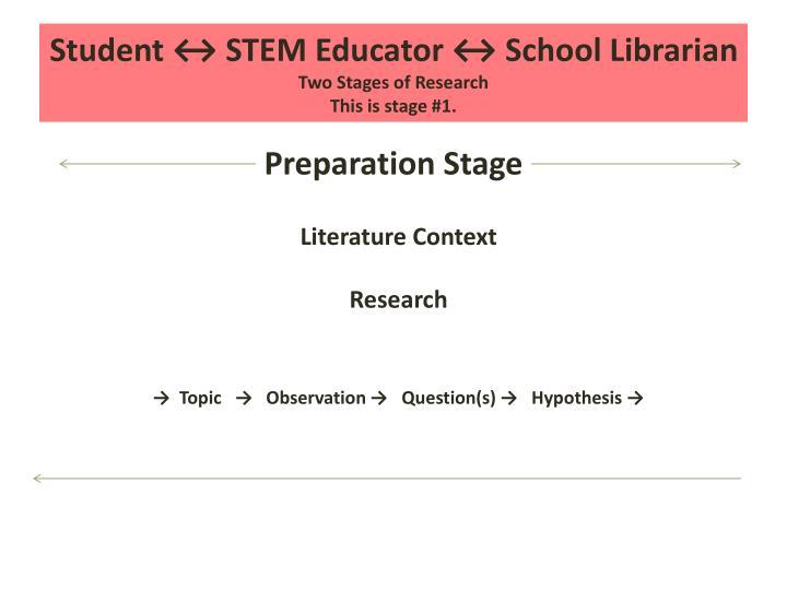Student ↔ STEM Educator ↔ School Librarian