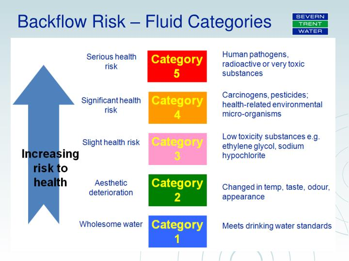 Backflow Risk – Fluid Categories