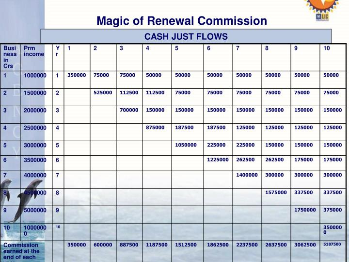 Magic of Renewal Commission