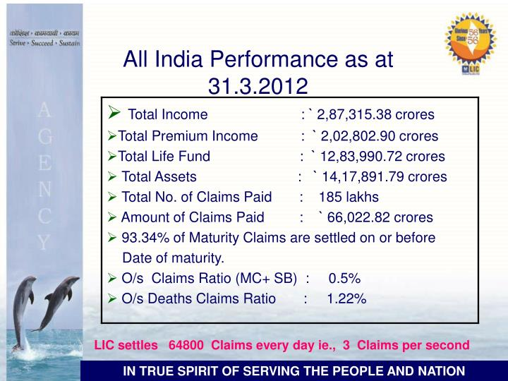 All India Performance as at 31.3.2012