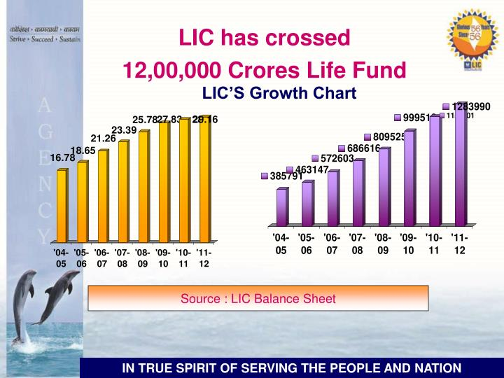 LIC has crossed