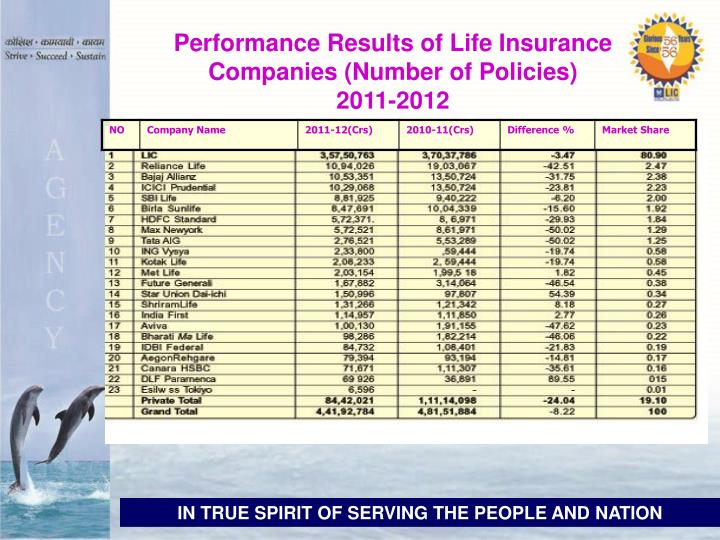 Performance Results of Life Insurance