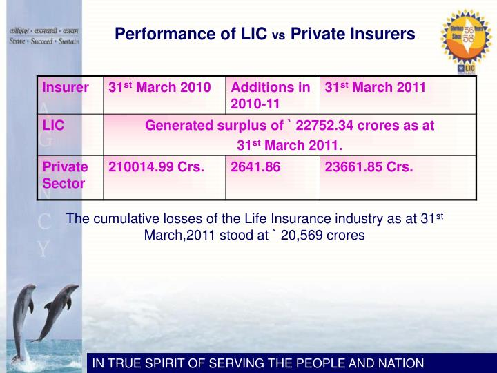 Performance of LIC