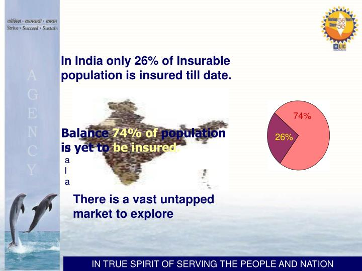 In India only 26% of Insurable population is insured till date.