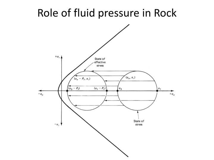 Role of fluid pressure in Rock mechanics