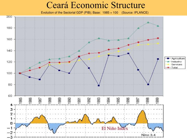 Ceará Economic Structure