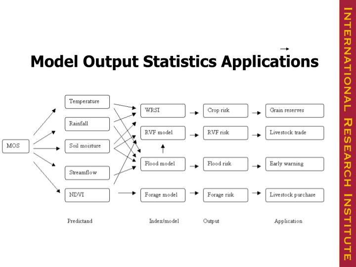Model Output Statistics Applications