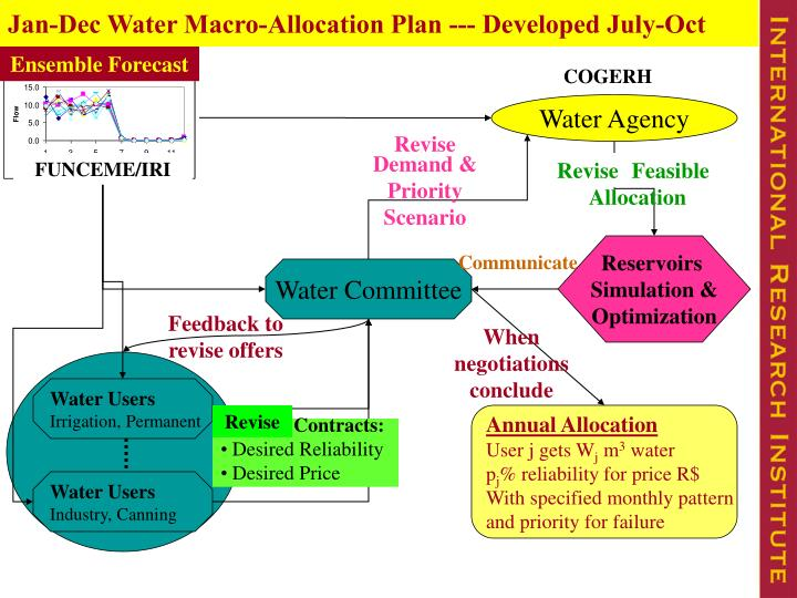 Jan-Dec Water Macro-Allocation Plan --- Developed July-Oct