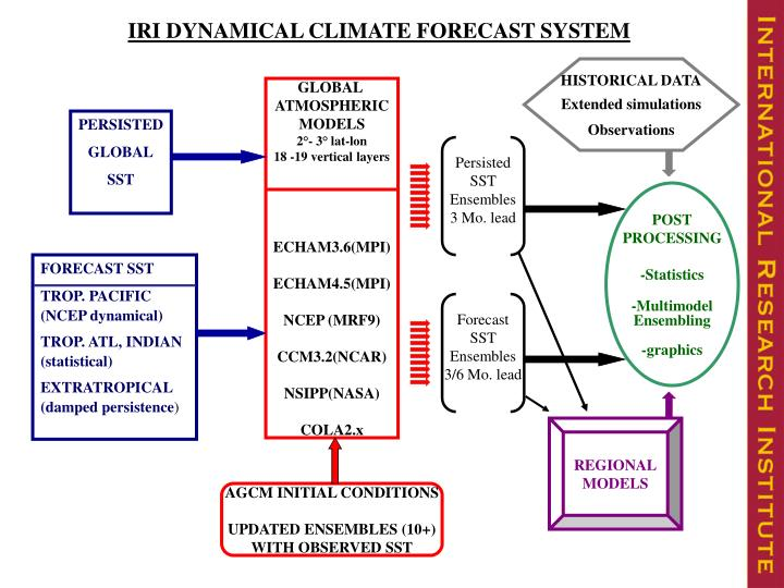 IRI DYNAMICAL CLIMATE FORECAST SYSTEM