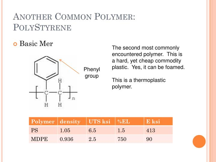 Another common polymer polystyrene