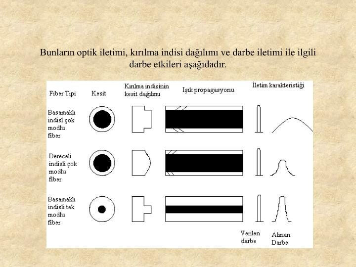 Bunlarn optik iletimi, krlma indisi dalm ve darbe iletimi ile ilgili darbe etkileri aadadr.