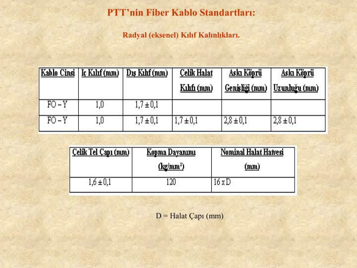 PTTnin Fiber Kablo Standartlar: