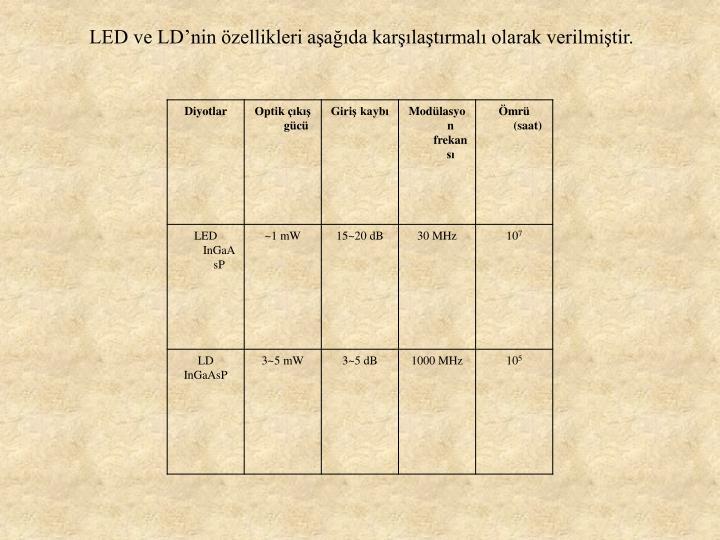 LED ve LD'nin özellikleri aşağıda karşılaştırmalı olarak verilmiştir.