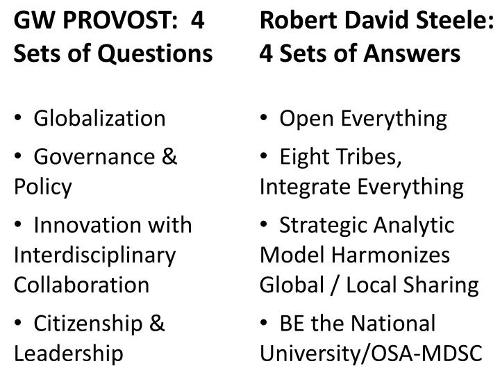 GW PROVOST:  4  Sets of Questions