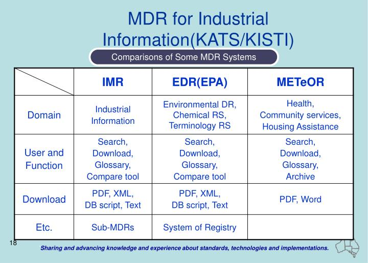 MDR for Industrial Information(KATS/KISTI)