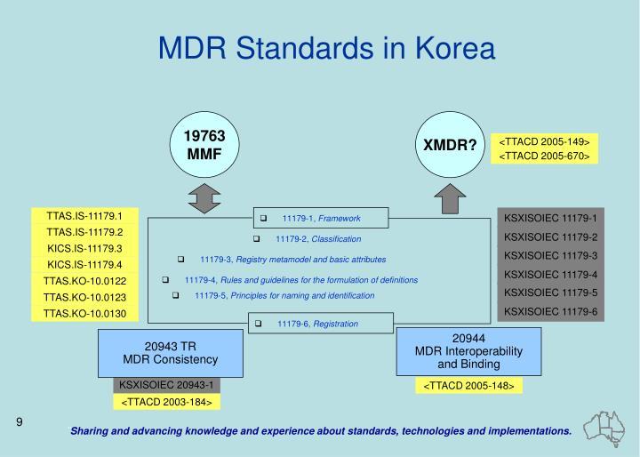 MDR Standards in Korea