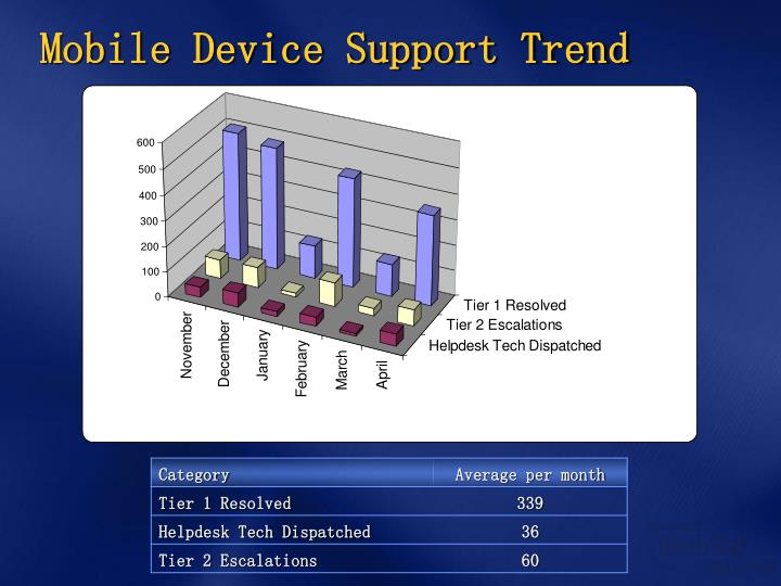 Mobile Device Support Trend