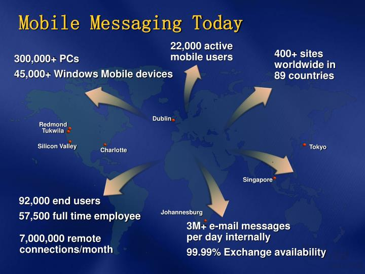 Mobile Messaging Today
