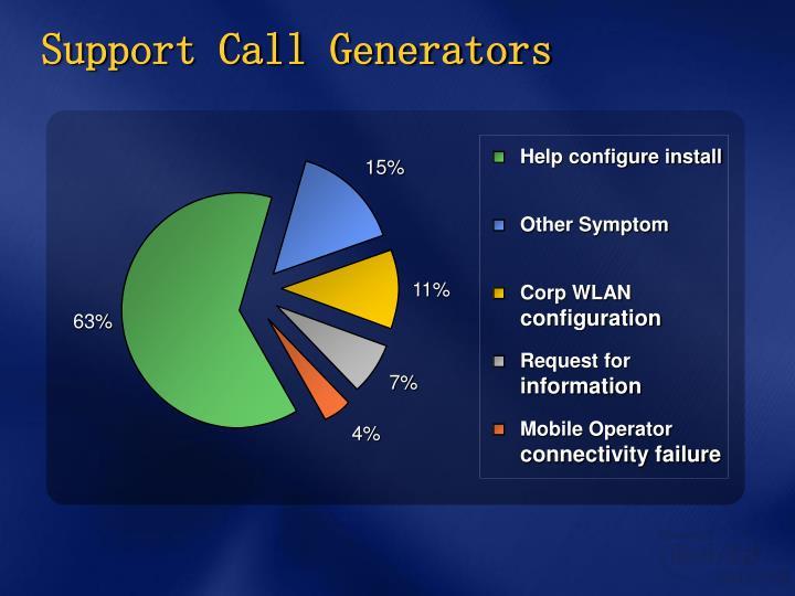 Support Call Generators