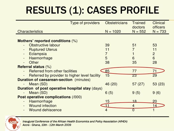 Results (1): cases profile