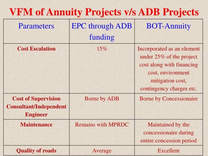VFM of Annuity Projects v/s ADB Projects