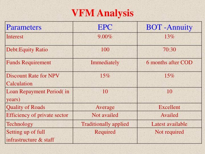VFM Analysis