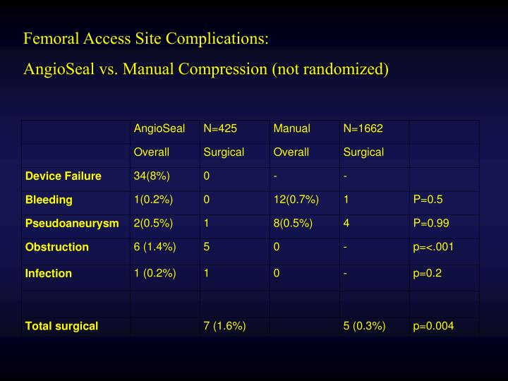 Femoral Access Site Complications: