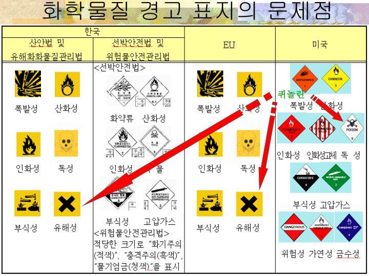 화학물질 경고 표지의 문제점
